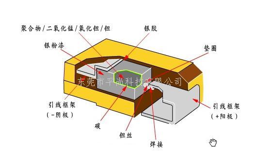 其贴片钽电容的产品结构如下
